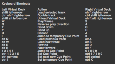 Serato shortcuts