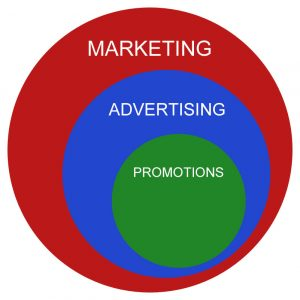 Marketing vs advertising vs promotions