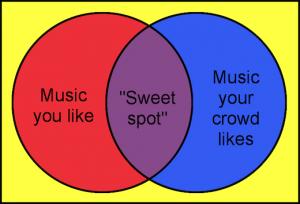 Music sweet spot