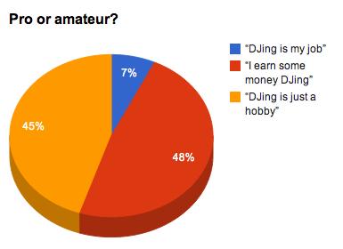 Pro or amateur?