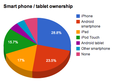 Smart phone / tablet ownership