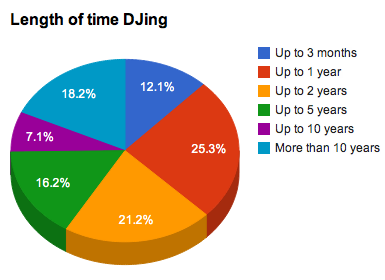 Length of time DJing