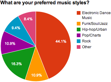 Preferred music styles