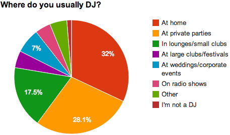Where do you usually DJ?