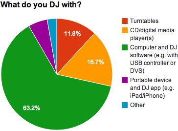 What do you DJ with?