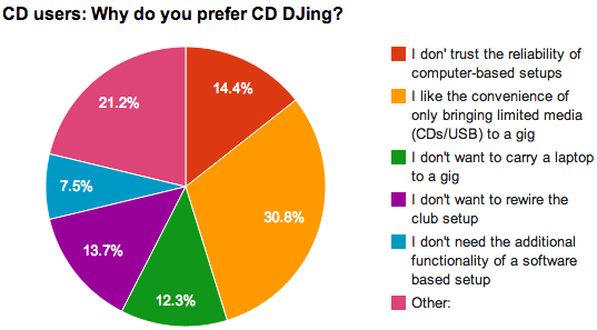 Why prefer CDs?