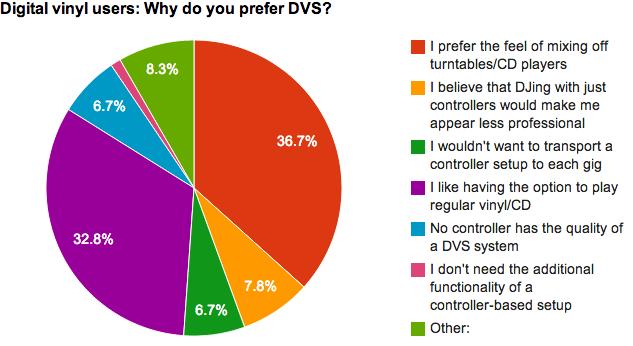 Why prefer DVS?
