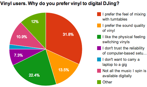 Why prefer vinyl?