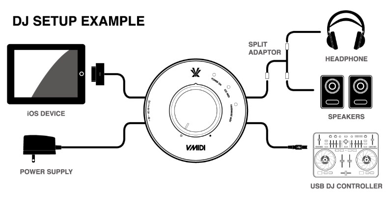 V-Midi DJ set-up example
