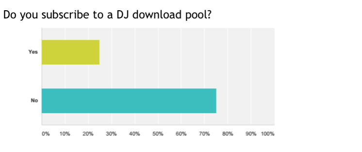 Only around a quarter of you use DJ download pools to get your music. What we haven't shown you is the breakdown of who uses what poool, but Promo Only, DJCity and Digital dJ Pools are the bi gnames among our readers.