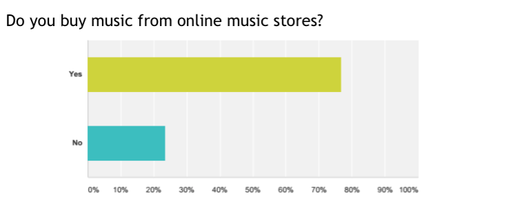 assuming everyone answered this question honestly, it's good to see nearly 80% of readers buying their music. the 20% left presumably use download pools, with the inevitable handful of filesharers, too.. What we haven't specifically shown you is the store breakdown, but basically it's dominated by iTunes and Beatport.