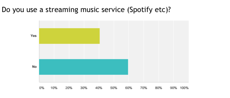 Less than half of you have succumbed to the joys of subscription-based music discovery, but you won't be surprised to hear that Spotify utterly dominates here (again, we haven't published that chart). Also, you guys absolutely love SoundCloud...