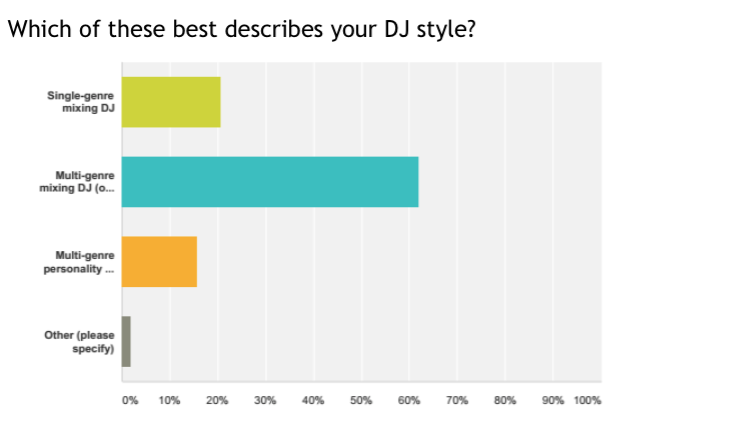 "We love this chart: The vast majority of you are DJs who love to mix but who also like to mix up the genres; our type of DJs! About 20% of you are ""specialists"", mixing DJs who stick to one style, and about 15% of you are in the mobile game. Again, great to have you on board!"