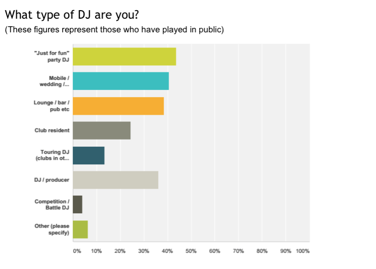 Again, we're proud of how wide our readership is when it comes to the type of DJ you are. Party, mobiule/wedding, loung/bar/pub, club resident, DJ/producer.... we can count pretty much the whole spectrum of DJs as our readers. Whatever your style, we are glad to have you as part of the family!