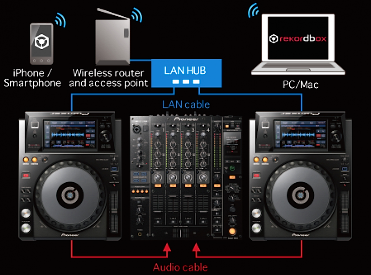 It is possible to work with the XDJ-1000 from a USB stick, but also from Pioneer's rekordbox software running on your laptop, and even your iPhone; this can be via a USB cable or wirelessly over WiFi.
