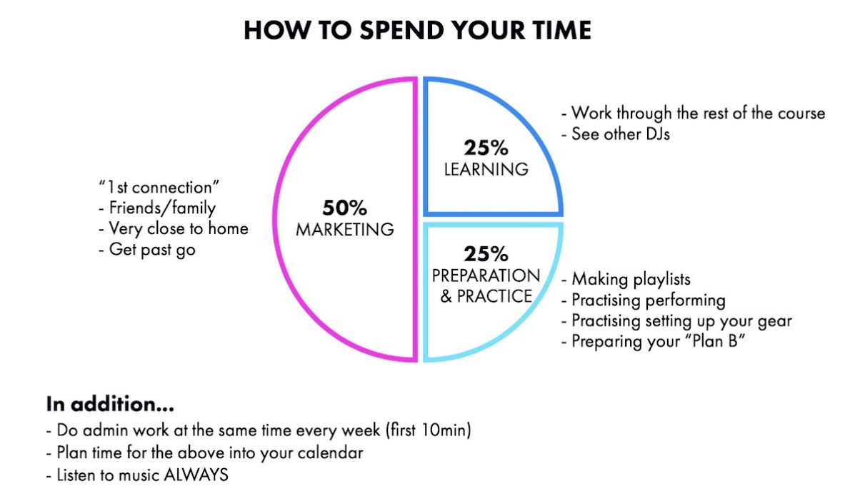 How to spend your time