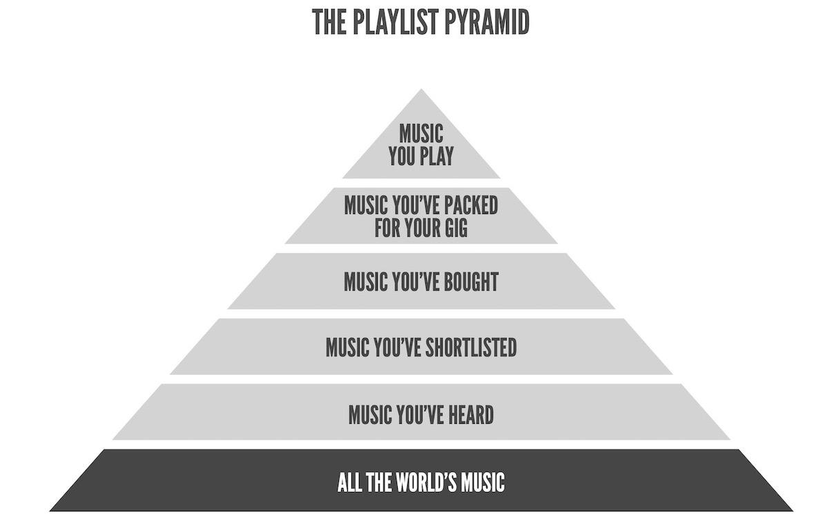 Playlist Pyramid Level 1