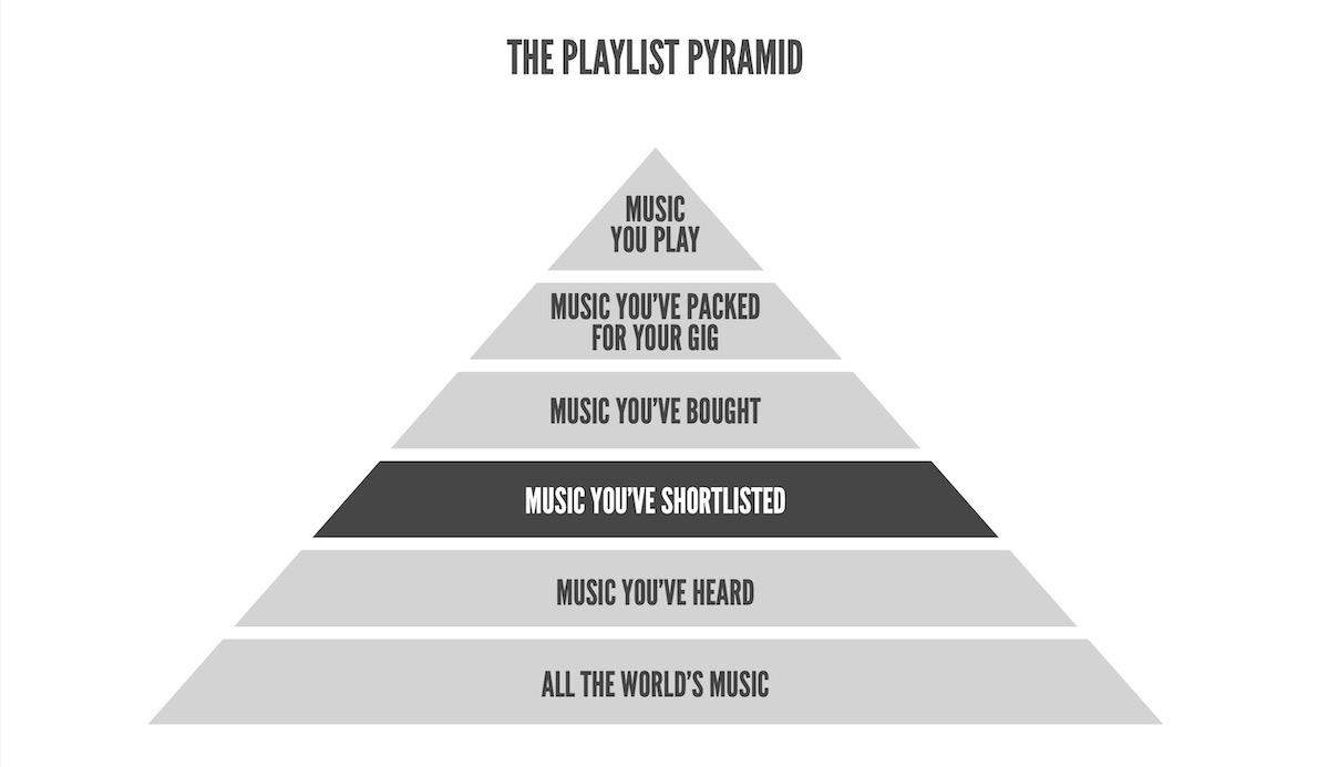 Playlist Pyramid Level 3