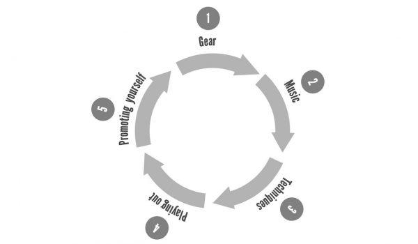 5 Steps To DJing Success