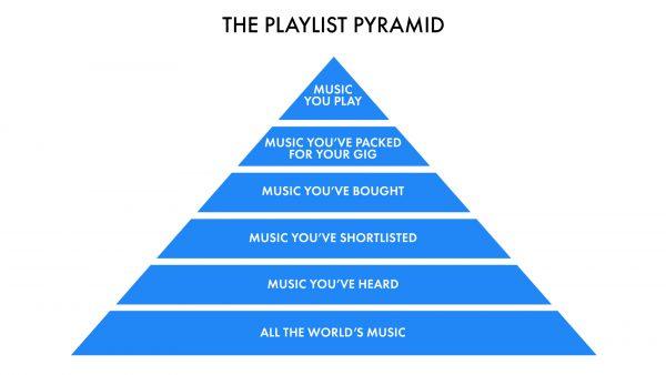 Playlist Pyramid