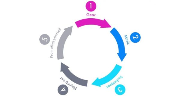 circular diagram highlighting the five keys areas of success, including gear, music, techniques, playing out, and promoting yourself